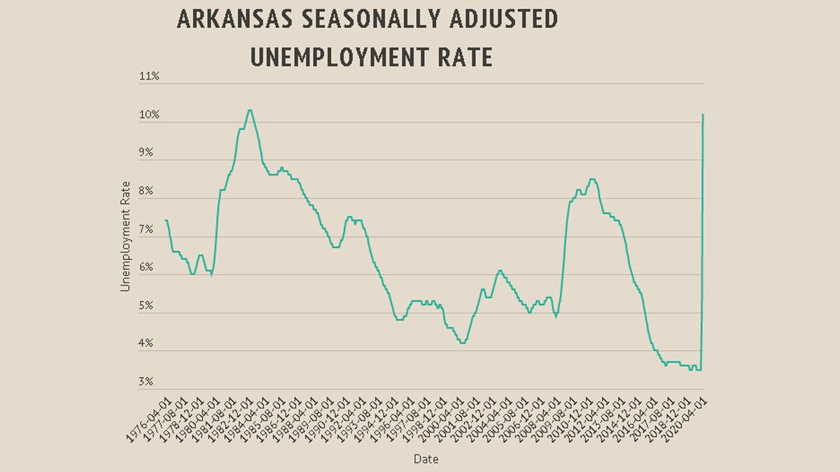 Arkansas unemployment rate hits 10.2% – 4029tv
